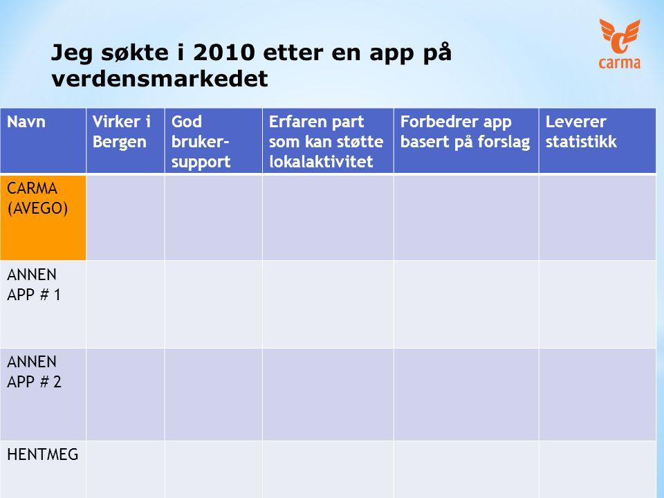 NavnVirker i Bergen God bruker- support Erfaren part som kan støtte lokalaktivitet Forbedrer app basert på forslag Leverer statistikk CARMA (AVEGO) ANNEN APP # 1 ANNEN APP # 2 HENTMEG Jeg søkte i 2010 etter en app på verdensmarkedet
