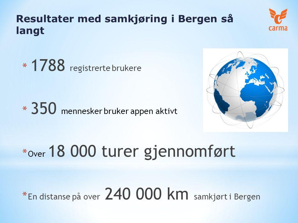 Resultater med samkjøring i Bergen så langt * 1788 registrerte brukere * 350 mennesker bruker appen aktivt * Over 18 000 turer gjennomført * En distanse på over 240 000 km samkjørt i Bergen