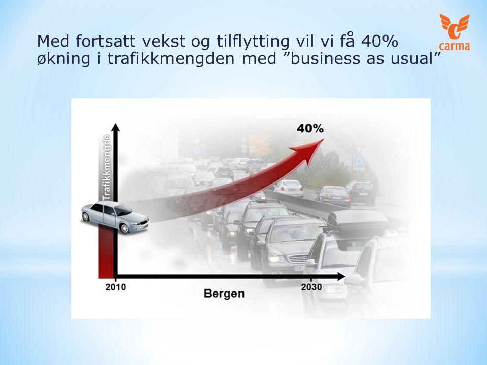 Poistive faktorer i Bergen: -trengselsskatt/køpriser – NOK 40-45 -kollektivsatser koster over NOK 30 -Nye bygg får kun liten parkeringsandel -Mer sykling og tilrettelegging -Vegvesenet arbeider for samkjøring Bergen skal bli best i Norden på samkjøring!
