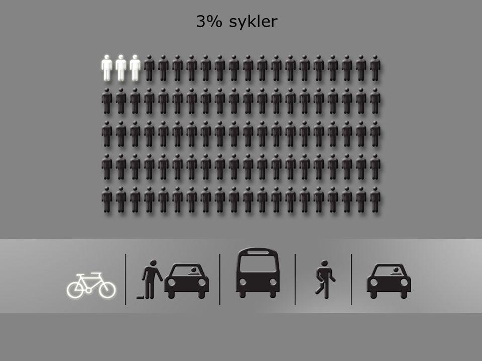 3% sykler