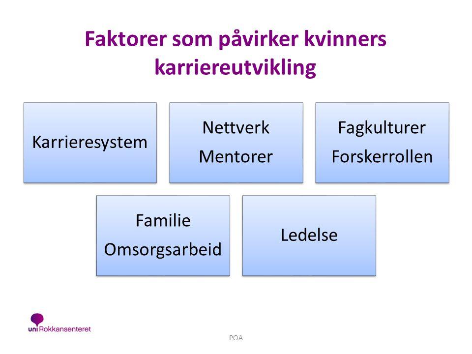 Faktorer som påvirker kvinners karriereutvikling POA Karrieresystem Nettverk Mentorer Fagkulturer Forskerrollen Familie Omsorgsarbeid Ledelse