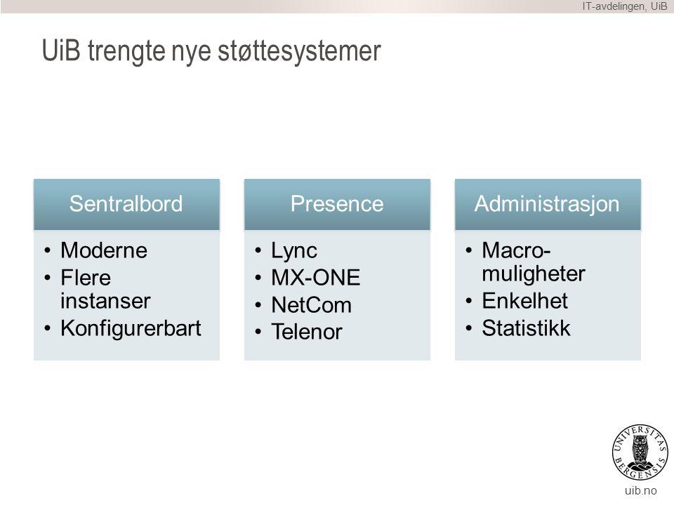 uib.no UiB trengte nye støttesystemer Sentralbord Moderne Flere instanser Konfigurerbart Presence Lync MX-ONE NetCom Telenor Administrasjon Macro- muligheter Enkelhet Statistikk IT-avdelingen, UiB
