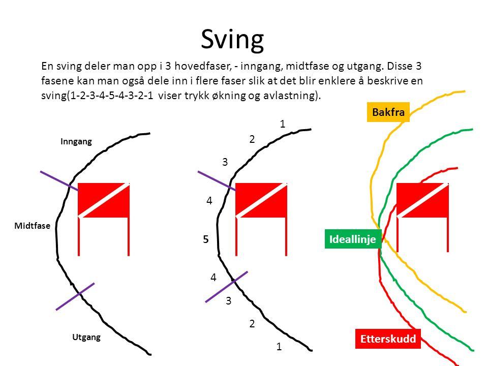 Gjør det enkelt Det er tre ting som gjelder teknisk, og en ting mentalt for å kjøre fort på ski: 1.Parallelle ski.
