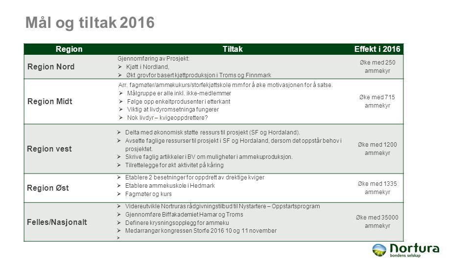 Mål og tiltak 2016 RegionTiltakEffekt i 2016 Region Nord Gjennomføring av Prosjekt:  Kjøtt i Nordland,  Økt grovfor basert kjøttproduksjon i Troms og Finnmark Øke med 250 ammekyr Region Midt Arr.