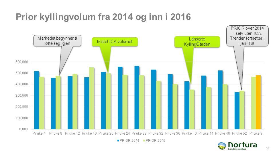 Prior kyllingvolum fra 2014 og inn i 2016 16 Mistet ICA volumet Lanserte KyllingGården Markedet begynner å løfte seg igjen PRIOR over 2014 – selv uten ICA.
