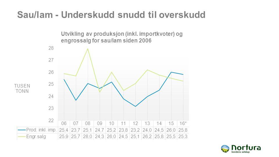 Sau/lam - Underskudd snudd til overskudd Utvikling av produksjon (inkl.