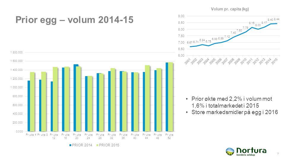 Prior egg – volum 2014-15 7 Prior økte med 2,2% i volum mot 1,6% i totalmarkedet i 2015 Store markedsmidler på egg i 2016