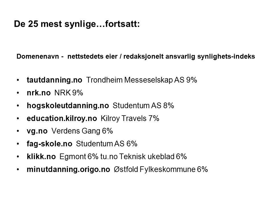 De 25 mest synlige…fortsatt: Domenenavn - nettstedets eier / redaksjonelt ansvarlig synlighets-indeks tautdanning.no Trondheim Messeselskap AS 9% nrk.no NRK 9% hogskoleutdanning.no Studentum AS 8% education.kilroy.no Kilroy Travels 7% vg.no Verdens Gang 6% fag-skole.no Studentum AS 6% klikk.no Egmont 6% tu.no Teknisk ukeblad 6% minutdanning.origo.no Østfold Fylkeskommune 6% 17
