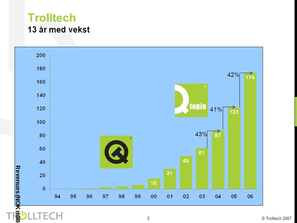 5 Trolltech 13 år med vekst Revenues (NOK million) 43% 41% 42%