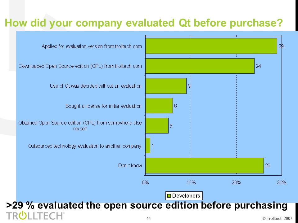 44 © Trolltech 2007 How did your company evaluated Qt before purchase? >29 % evaluated the open source edition before purchasing