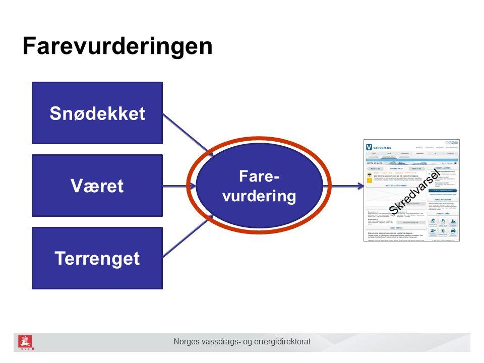 Norges vassdrags- og energidirektorat Regional Nivosjekk ■ Sjekkliste for skredvarslerne ■ Har vi nok informasjon.