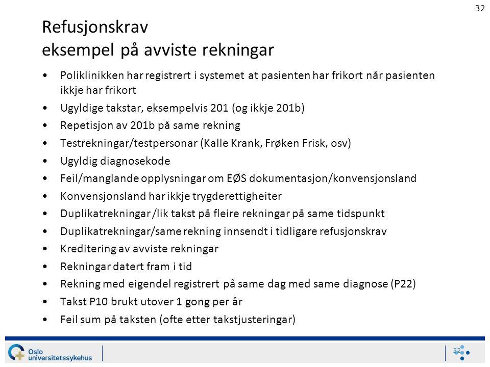 32 Refusjonskrav eksempel på avviste rekningar Poliklinikken har registrert i systemet at pasienten har frikort når pasienten ikkje har frikort Ugyldi