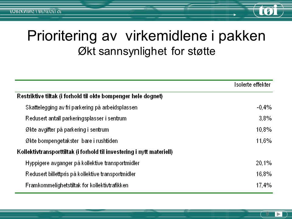 9 Prioritering av virkemidlene i pakken Økt sannsynlighet for støtte