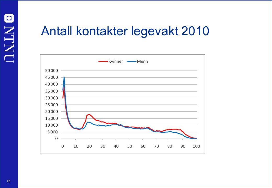 13 Antall kontakter legevakt 2010