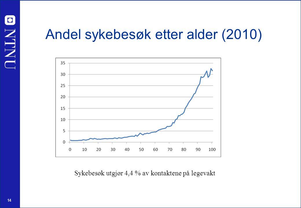 14 Andel sykebesøk etter alder (2010) Sykebesøk utgjør 4,4 % av kontaktene på legevakt