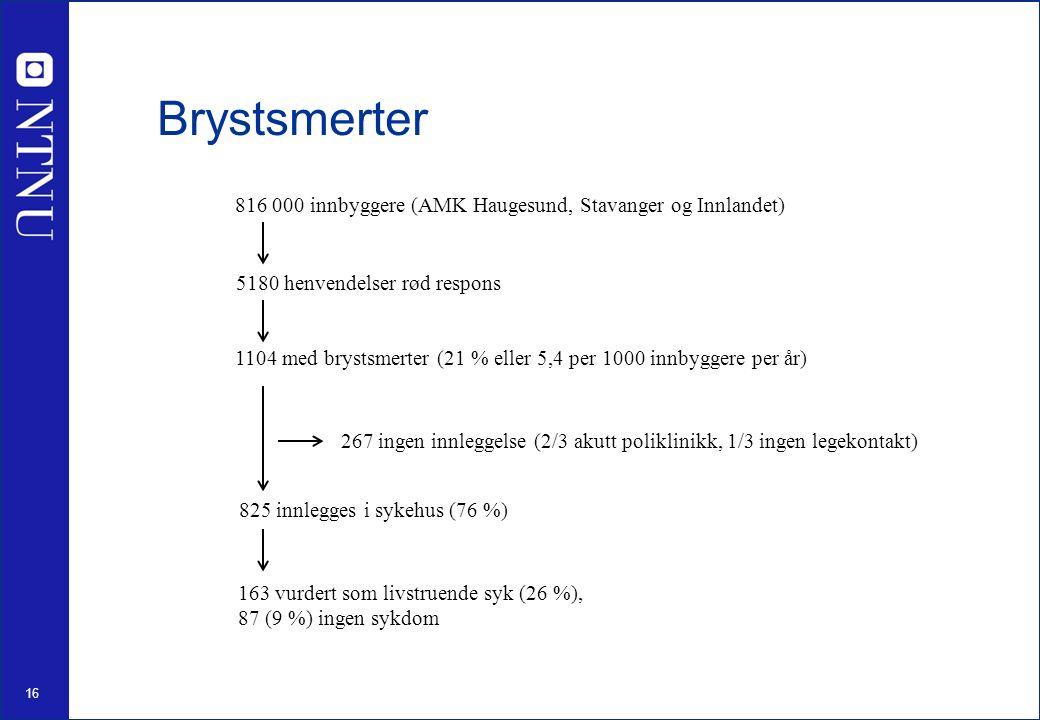 16 Brystsmerter 816 000 innbyggere (AMK Haugesund, Stavanger og Innlandet) 5180 henvendelser rød respons 1104 med brystsmerter (21 % eller 5,4 per 1000 innbyggere per år) 825 innlegges i sykehus (76 %) 267 ingen innleggelse (2/3 akutt poliklinikk, 1/3 ingen legekontakt) 163 vurdert som livstruende syk (26 %), 87 (9 %) ingen sykdom