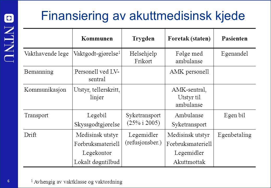 7 Øyeblikkelig hjelp i Norge 5 millioner ø.hj-konsultasjoner i primærhelsetjenesten 480 000 ø.hj-innleggelser i sykehus (2% / 10%) 50 000 akuttsituasjoner (0,25% / 1%) 21 mill kontakter med fastlege/legevakt per år Kilde: http://www.legeforeningen.no/index.db2?id=22105http://www.legeforeningen.no/index.db2?id=22105