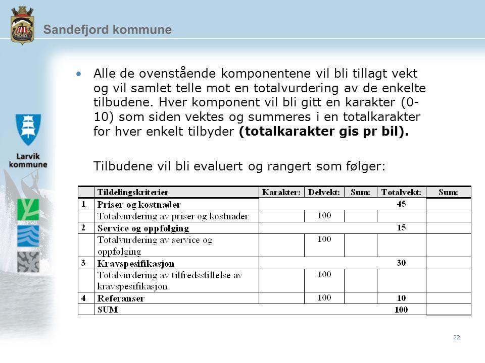 22 Alle de ovenstående komponentene vil bli tillagt vekt og vil samlet telle mot en totalvurdering av de enkelte tilbudene.