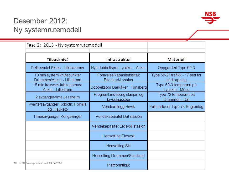 Desember 2012: Ny systemrutemodell 10 NSB Powerpointmal mal 01.04.2005