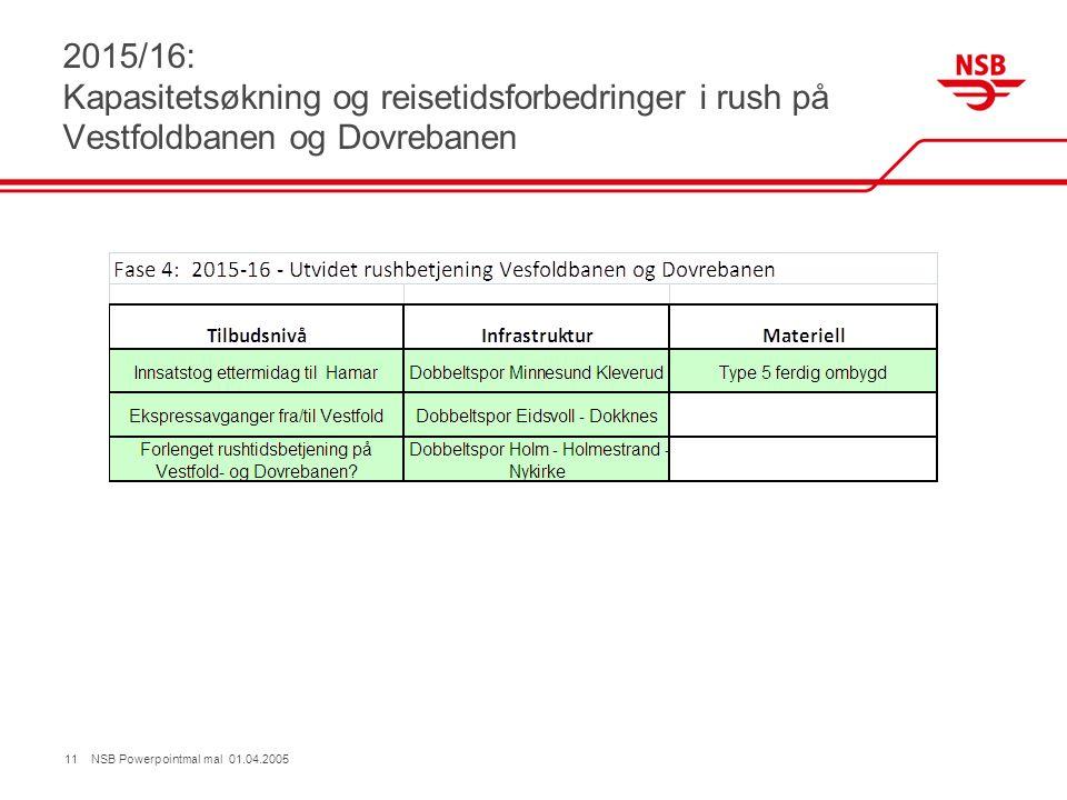 2015/16: Kapasitetsøkning og reisetidsforbedringer i rush på Vestfoldbanen og Dovrebanen 11 NSB Powerpointmal mal 01.04.2005