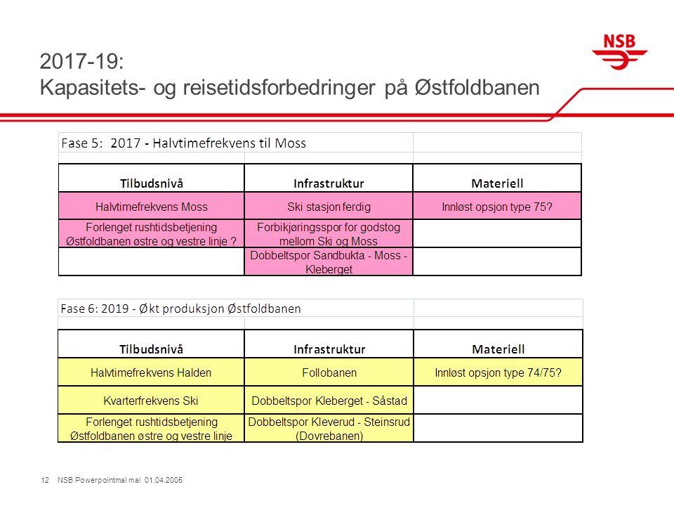 2017-19: Kapasitets- og reisetidsforbedringer på Østfoldbanen 12 NSB Powerpointmal mal 01.04.2005