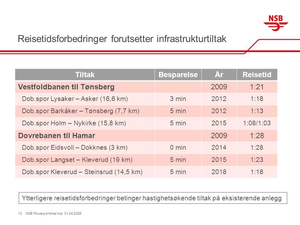 Reisetidsforbedringer forutsetter infrastrukturtiltak TiltakBesparelseÅrReisetid Vestfoldbanen til Tønsberg20091:21 Dob.spor Lysaker – Asker (16,6 km)3 min20121:18 Dob.spor Barkåker – Tønsberg (7,7 km)5 min20121:13 Dob.spor Holm – Nykirke (15,8 km)5 min20151:08/1:03 Dovrebanen til Hamar20091:28 Dob.spor Eidsvoll – Dokknes (3 km)0 min20141:28 Dob.spor Langset – Kleverud (19 km)5 min20151:23 Dob.spor Kleverud – Steinsrud (14,5 km)5 min20181:18 13 NSB Powerpointmal mal 01.04.2005 Ytterligere reisetidsforbedringer betinger hastighetsøkende tiltak på eksisterende anlegg