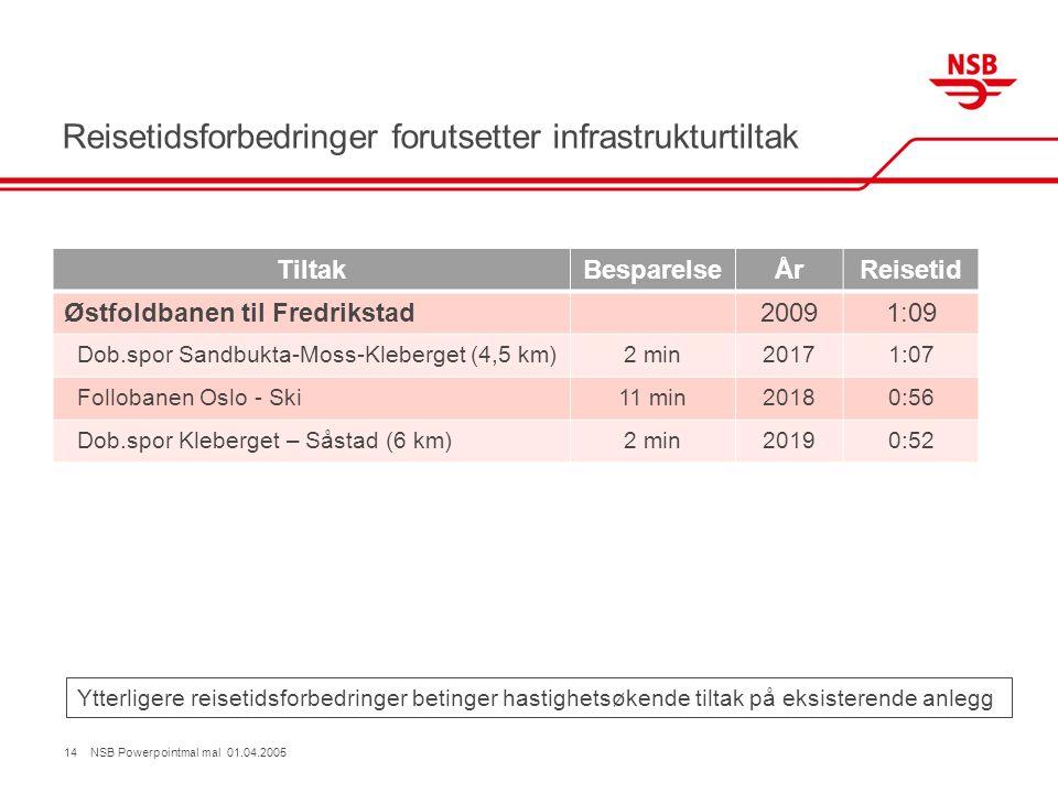 Reisetidsforbedringer forutsetter infrastrukturtiltak TiltakBesparelseÅrReisetid Østfoldbanen til Fredrikstad20091:09 Dob.spor Sandbukta-Moss-Kleberget (4,5 km)2 min20171:07 Follobanen Oslo - Ski11 min20180:56 Dob.spor Kleberget – Såstad (6 km)2 min20190:52 14 NSB Powerpointmal mal 01.04.2005 Ytterligere reisetidsforbedringer betinger hastighetsøkende tiltak på eksisterende anlegg