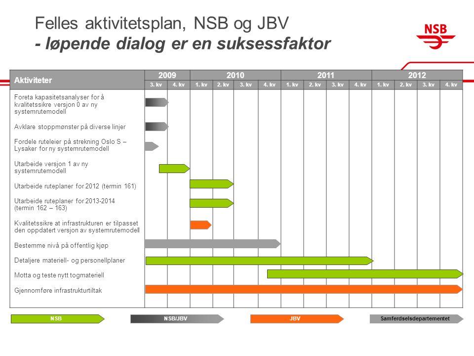 Felles aktivitetsplan, NSB og JBV - løpende dialog er en suksessfaktor Aktiviteter 2009201020112012 3.