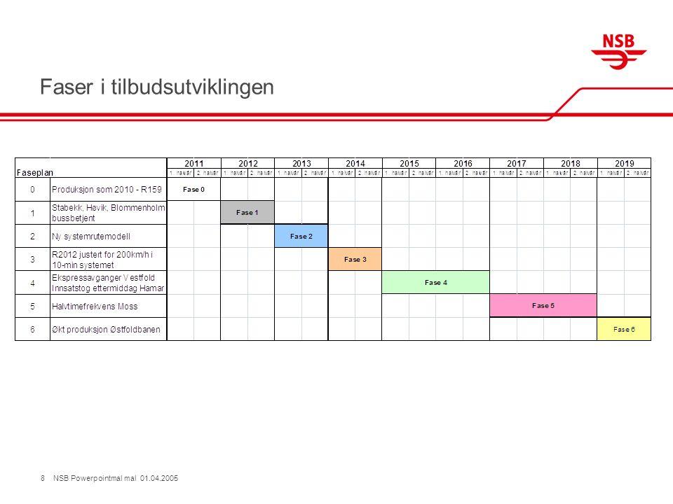 Faser i tilbudsutviklingen 8 NSB Powerpointmal mal 01.04.2005