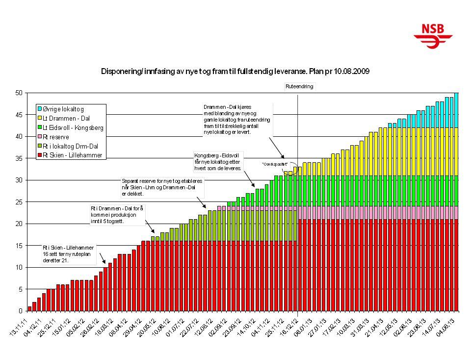 9 Produksjonsplan 2012