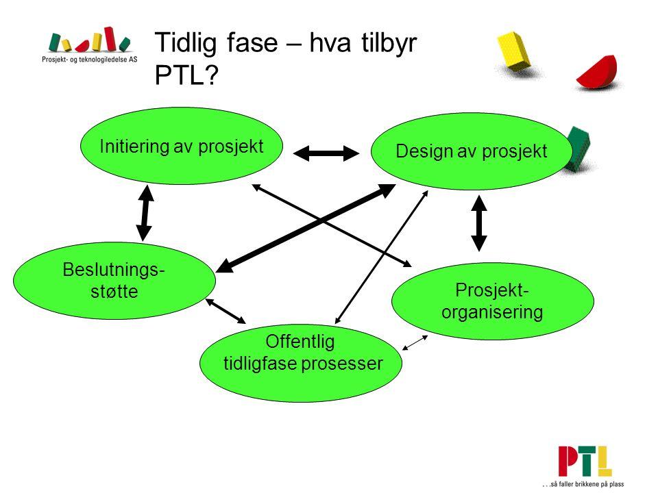 Tidlig fase – hva tilbyr PTL? Initiering av prosjekt Design av prosjekt Beslutnings- støtte Prosjekt- organisering Offentlig tidligfase prosesser