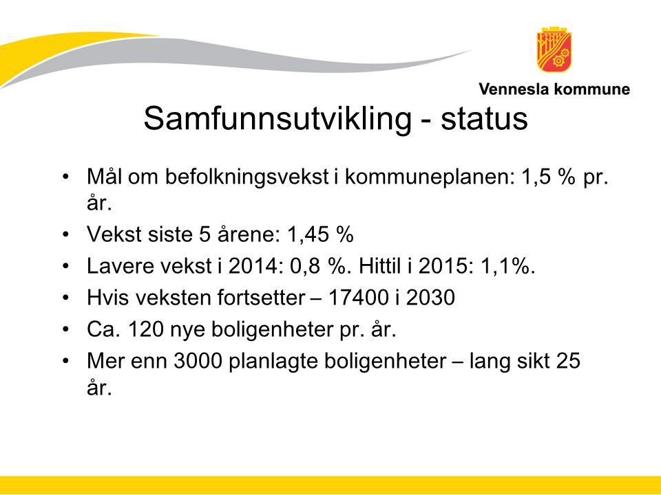 Samfunnsutvikling - status Mål om befolkningsvekst i kommuneplanen: 1,5 % pr.