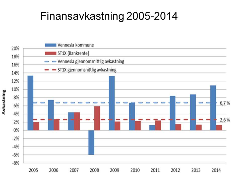 Finansavkastning 2005-2014