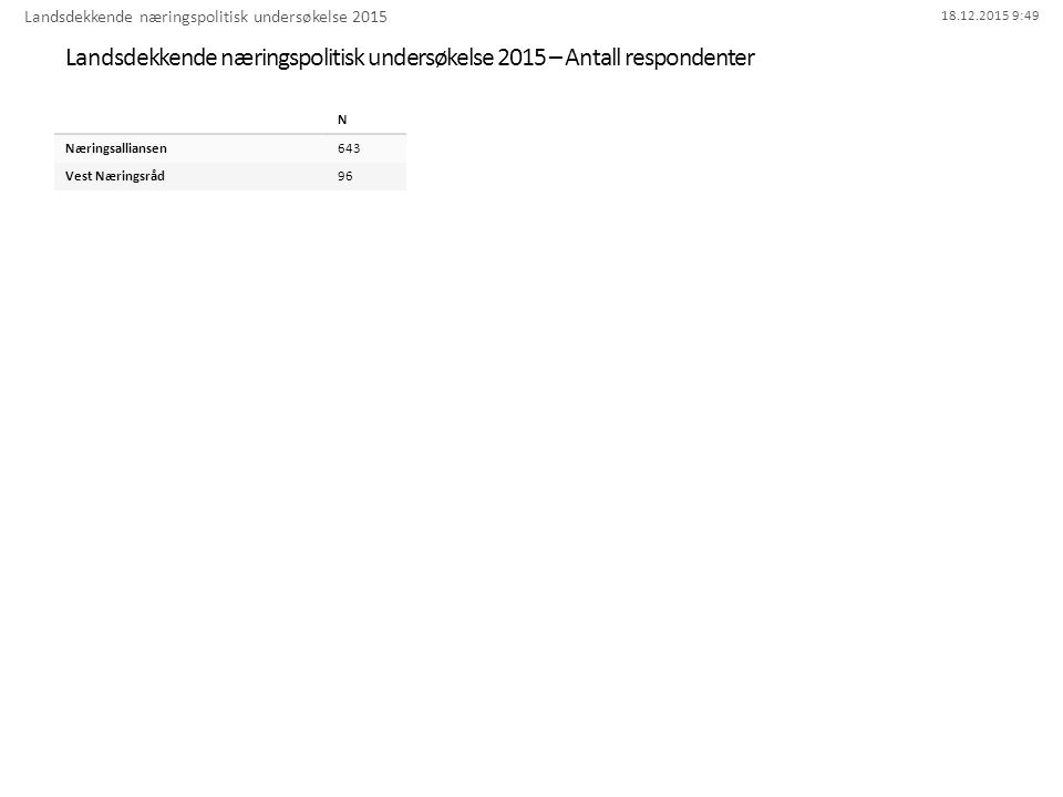 18.12.2015 9:49 42. Egen bil Landsdekkende næringspolitisk undersøkelse 2015 - Bergen