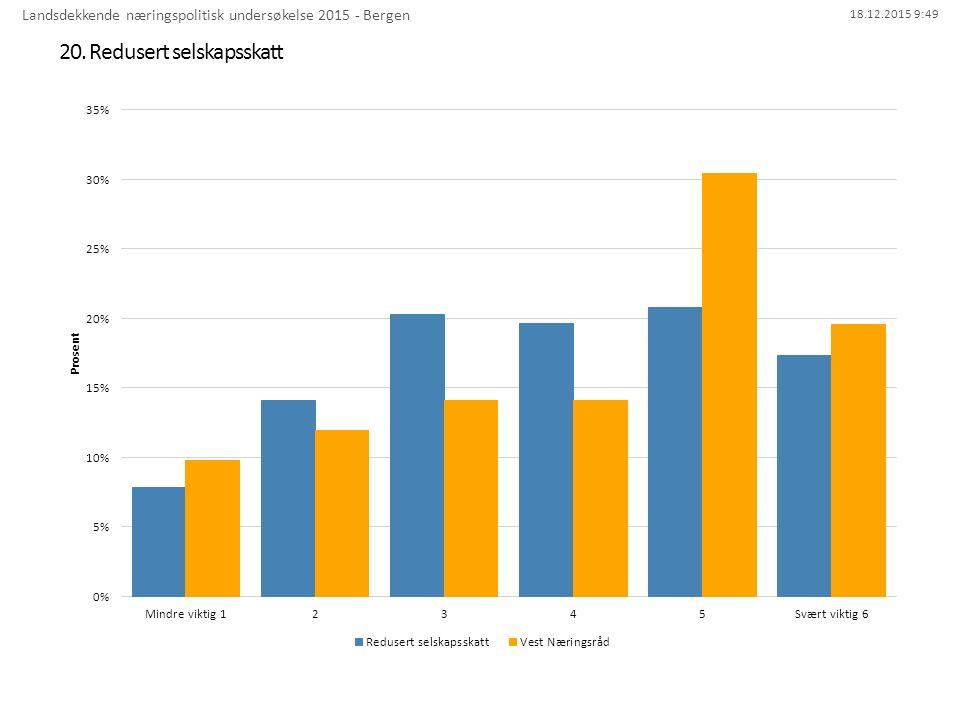 18.12.2015 9:49 20. Redusert selskapsskatt Landsdekkende næringspolitisk undersøkelse 2015 - Bergen