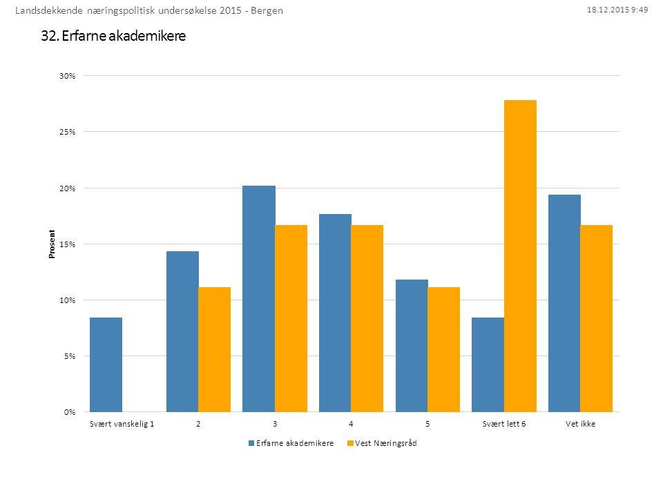 18.12.2015 9:49 32. Erfarne akademikere Landsdekkende næringspolitisk undersøkelse 2015 - Bergen