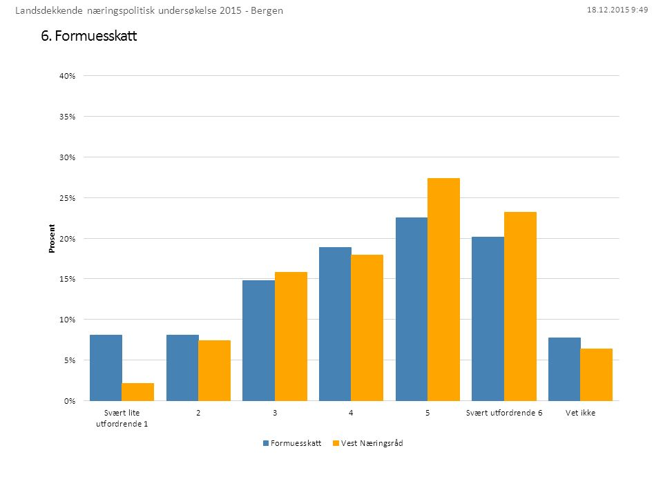 18.12.2015 9:49 6. Formuesskatt Landsdekkende næringspolitisk undersøkelse 2015 - Bergen