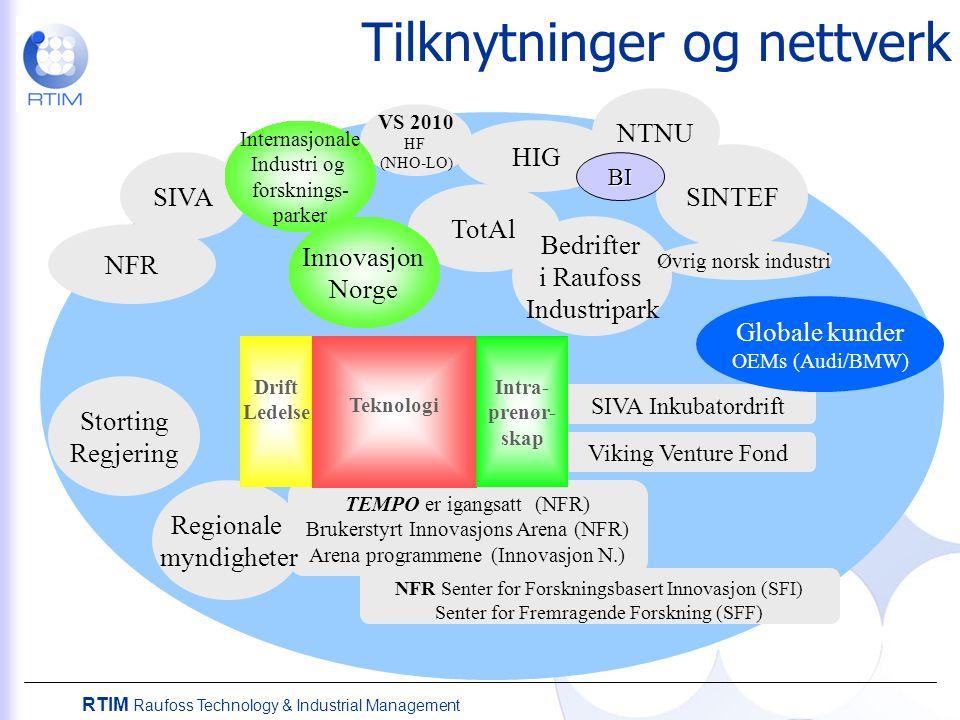 RTIM Raufoss Technology & Industrial Management SIVA NFR SIVA Inkubatordrift Viking Venture Fond NFR Senter for Forskningsbasert Innovasjon (SFI) Senter for Fremragende Forskning (SFF) TEMPO er igangsatt (NFR) Brukerstyrt Innovasjons Arena (NFR) Arena programmene (Innovasjon N.) Tilknytninger og nettverk TotAl Storting Regjering SINTEF Globale kunder OEMs (Audi/BMW) NTNU HIG Regionale myndigheter Bedrifter i Raufoss Industripark VS 2010 HF (NHO-LO) Teknologi Drift Ledelse Intra- prenør- skap Internasjonale Industri og forsknings- parker Innovasjon Norge Øvrig norsk industri BI