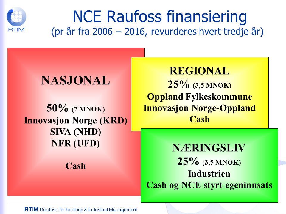 RTIM Raufoss Technology & Industrial Management NCE Raufoss finansiering (pr år fra 2006 – 2016, revurderes hvert tredje år) NASJONAL 50% (7 MNOK) Innovasjon Norge (KRD) SIVA (NHD) NFR (UFD) Cash REGIONAL 25% (3,5 MNOK) Oppland Fylkeskommune Innovasjon Norge-Oppland Cash NÆRINGSLIV 25% (3,5 MNOK) Industrien Cash og NCE styrt egeninnsats