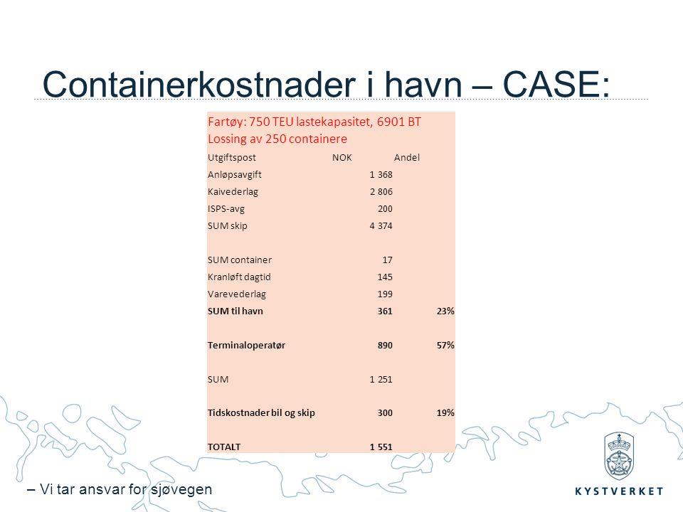 – Vi tar ansvar for sjøvegen Containerkostnader i havn – CASE: Fartøy: 750 TEU lastekapasitet, 6901 BT Lossing av 250 containere UtgiftspostNOKAndel Anløpsavgift1 368 Kaivederlag2 806 ISPS-avg200 SUM skip4 374 SUM container17 Kranløft dagtid145 Varevederlag199 SUM til havn36123% Terminaloperatør89057% SUM1 251 Tidskostnader bil og skip30019% TOTALT1 551