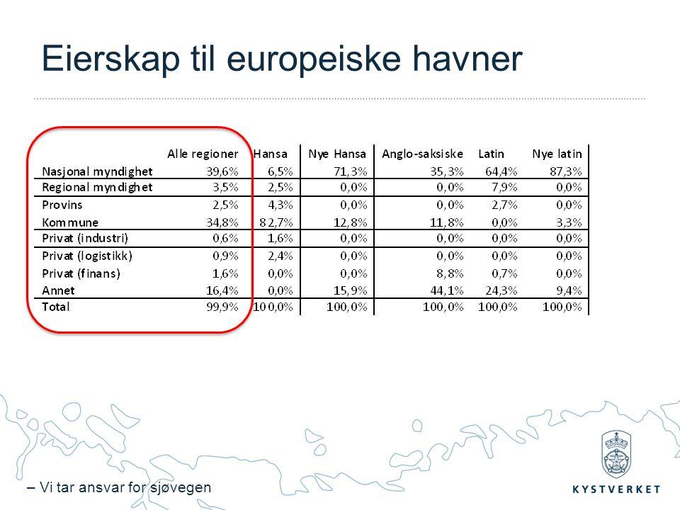 – Vi tar ansvar for sjøvegen Eierskap til europeiske havner