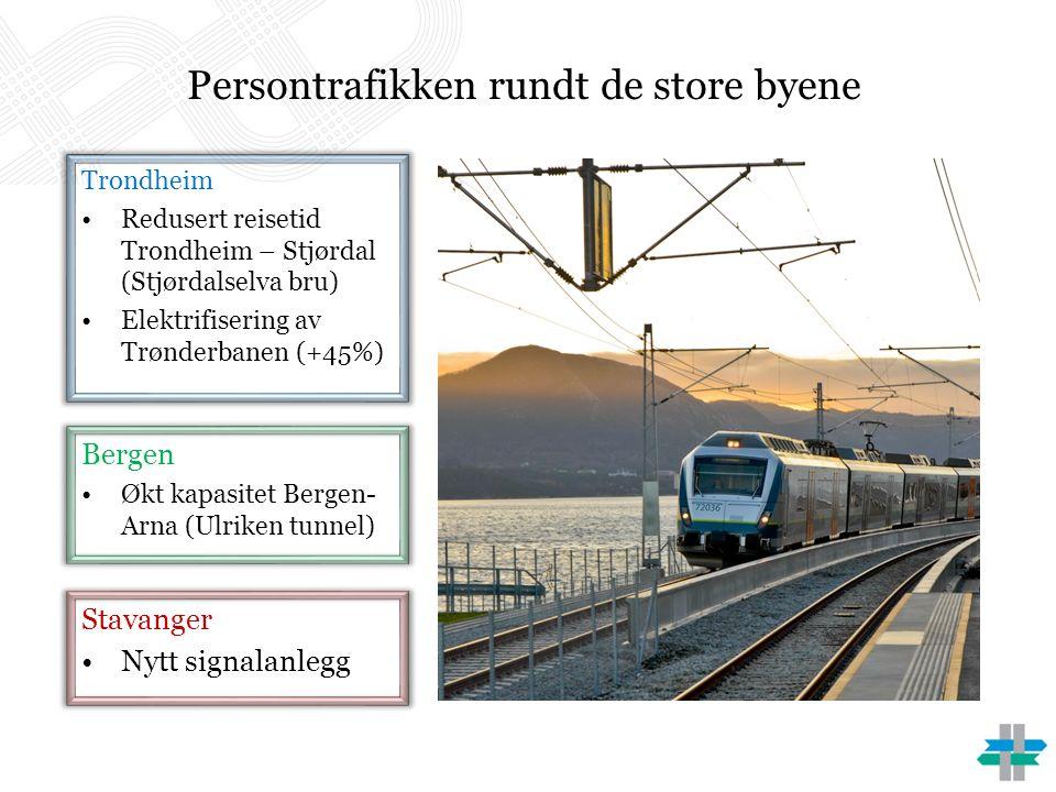 Persontrafikken rundt de store byene Bergen Økt kapasitet Bergen- Arna (Ulriken tunnel) Trondheim Redusert reisetid Trondheim – Stjørdal (Stjørdalselva bru) Elektrifisering av Trønderbanen (+45%) Stavanger Nytt signalanlegg