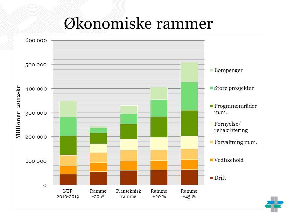 Helgeland Ny lufthavn i Mo i Rana (Polarsirkelen) med 2200 m rullebane Forlengelse av rullebanen på Sandnessjøen lufthavn til 1199 m Forutsetter at Mosjøen lufthavn, Kjærstad og Mo i Rana lufthavn, Røssvoll legges ned Ekstraordinær finansiering er nødvendig - begge lufthavnene er samfunnsøkonomisk lønnsomme, men bedriftsøkonomisk ulønnsomme