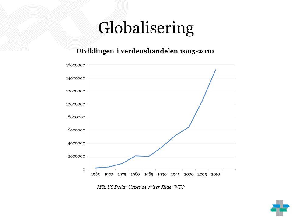 Globalisering Utviklingen i verdenshandelen 1965-2010 Mill. US Dollar i løpende priser Kilde: WTO