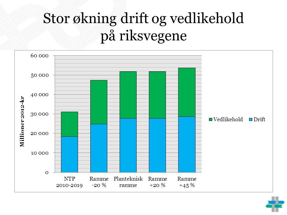 Stor økning drift og vedlikehold på riksvegene
