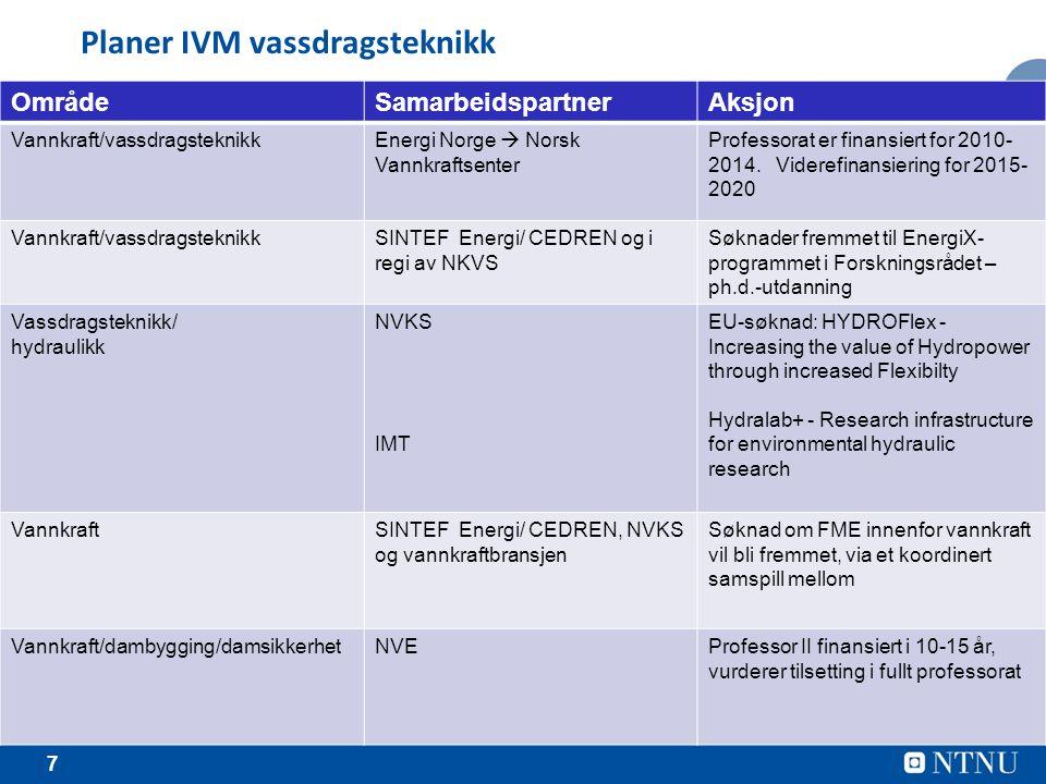 7 Planer IVM vassdragsteknikk OmrådeSamarbeidspartnerAksjon Vannkraft/vassdragsteknikkEnergi Norge  Norsk Vannkraftsenter Professorat er finansiert for 2010- 2014.