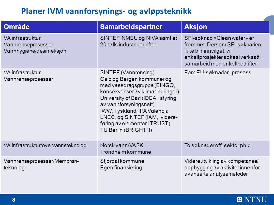 8 Planer IVM vannforsynings- og avløpsteknikk OmrådeSamarbeidspartnerAksjon VA infrastruktur Vannrenseprosesser Vannhygiene/desinfeksjon SINTEF, NMBU og NIVA samt et 20-talls industribedrifter.