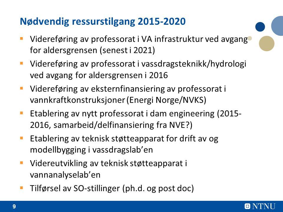 9 Nødvendig ressurstilgang 2015-2020  Videreføring av professorat i VA infrastruktur ved avgang for aldersgrensen (senest i 2021)  Videreføring av professorat i vassdragsteknikk/hydrologi ved avgang for aldersgrensen i 2016  Videreføring av eksternfinansiering av professorat i vannkraftkonstruksjoner (Energi Norge/NVKS)  Etablering av nytt professorat i dam engineering (2015- 2016, samarbeid/delfinansiering fra NVE )  Etablering av teknisk støtteapparat for drift av og modellbygging i vassdragslab'en  Videreutvikling av teknisk støtteapparat i vannanalyselab'en  Tilførsel av SO-stillinger (ph.d.