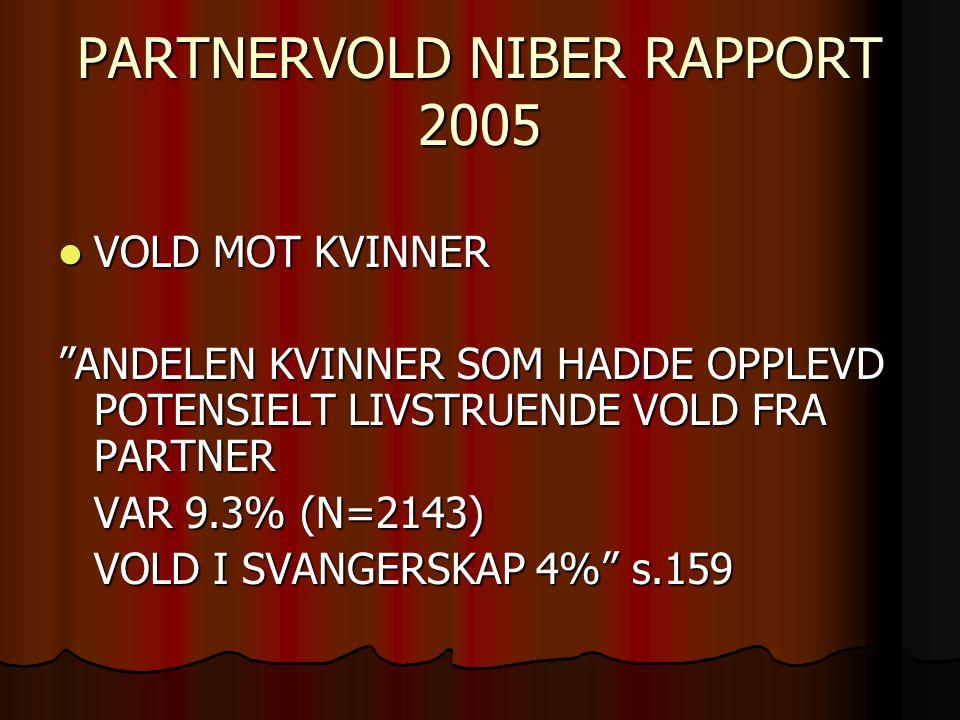PARTNERVOLD NIBER RAPPORT 2005 VOLD MOT KVINNER VOLD MOT KVINNER ANDELEN KVINNER SOM HADDE OPPLEVD POTENSIELT LIVSTRUENDE VOLD FRA PARTNER VAR 9.3% (N=2143) VOLD I SVANGERSKAP 4% s.159