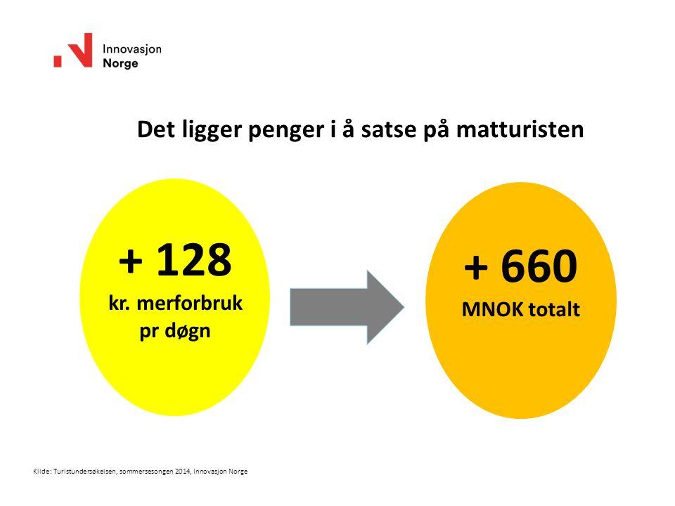Kilde: Turistundersøkelsen, sommersesongen 2014, Innovasjon Norge Det ligger penger i å satse på matturisten + 128 kr.